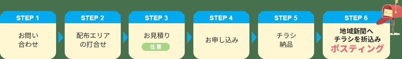 STEP 1 お問い合わせ STEP 2配布エリアの打合せ STEP 3 お見積り 任意 STEP 4 お申し込み STEP 5 チラシ納品 STEP 6 地域新聞へチラシを折込みポスティング