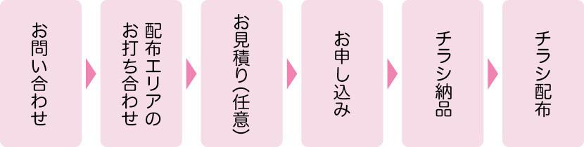 お問い合わせ→配布エリアのお打ち合わせ→お見積もり→申し込み→チラシ納品→チラシ配布