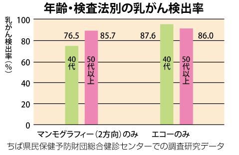 年齢・検査法別の乳がん検出率
