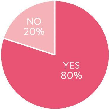 乳がんになったとき、仕事をされていましたか? YES80% NO20%