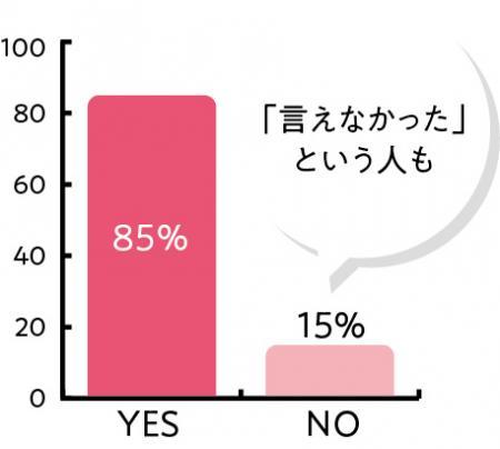 乳がんのことを職場に公表または相談しましたか? YES85% NO15%