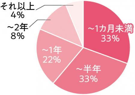 乳がんによる休職期間はどれくらいですか? 〜1ヶ月33% 〜半年33% 〜1年22%