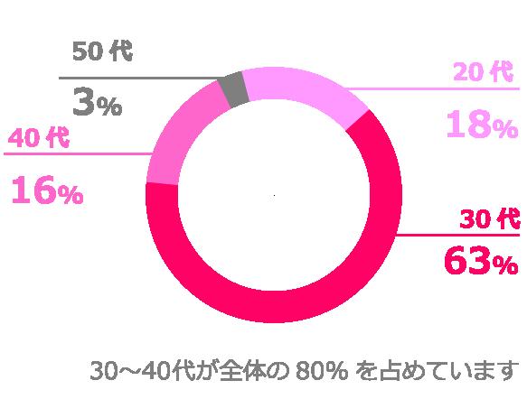 30代〜40代が全体の80%を占めています