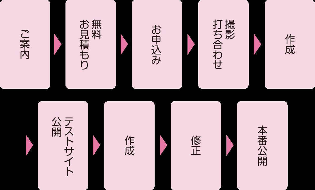 ご案内→無料お見積もり→お申込み→撮影打ち合わせ→作成→テストサイト公開→作成→修正→本番公開