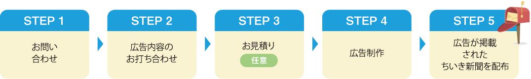 STEP 1 お問い合わせ STEP 2 広告内容の打合せ STEP 3 お見積り 任意 STEP 4 広告制作 STEP 5 広告が掲載されたちいき新聞を配布