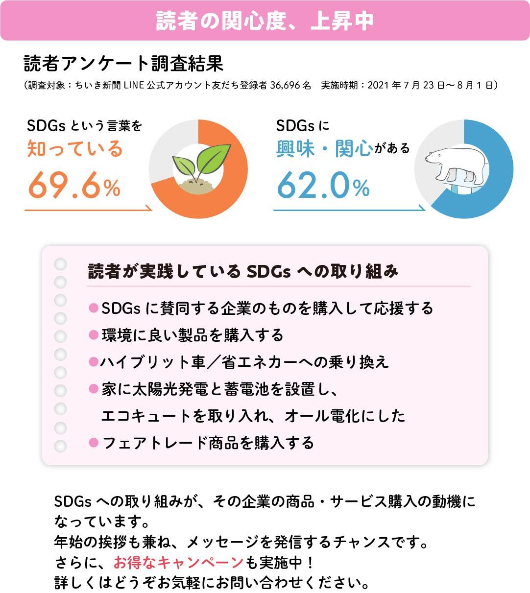 読者アンケート調査結果 読者が実践しているSDGsへの取り組み SDGs